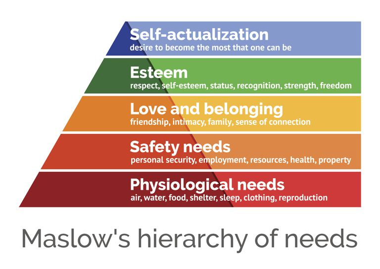 maslow-s-hierarchy-of-needs--scalable-vector-illustration-655400474-5c6a47f246e0fb000165cb0a.jpg